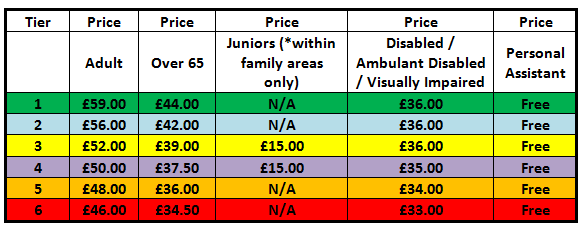 Premier League Ticket Prices: CATEGORY A GAMES